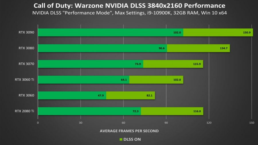 Graph showing performance of various RTX cards with DLSS on and off